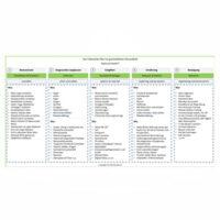 modul 11 der 5 bereiche plan zur selbstheilung